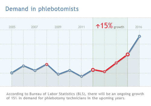demand in phlebotomists